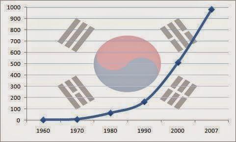 P/S: Hình ảnh là biểu đồ tăng trưởng của kinh tế Hàn Quốc, từ mức zero không có gì của năm 1960 đến 1000 tỷ năm 2007. Như vậy 1000 tỷ đô là thành quả của những đêm chỉ ngủ 5h của 50 triệu người. Từ 2 bàn tay trắng, người ta đã biến giấc mơ thành có thật. Bạn hãy làm đi, đừng nói nữa (no talk, action only) là khẩu hiệu của người Hàn Quốc.